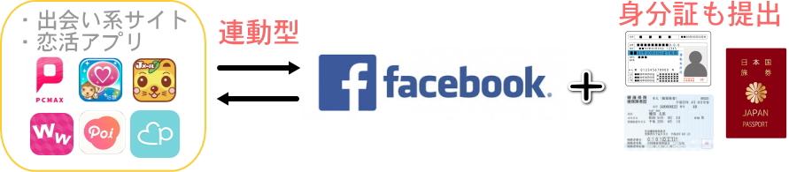 フェイスブック連動型の解説画像