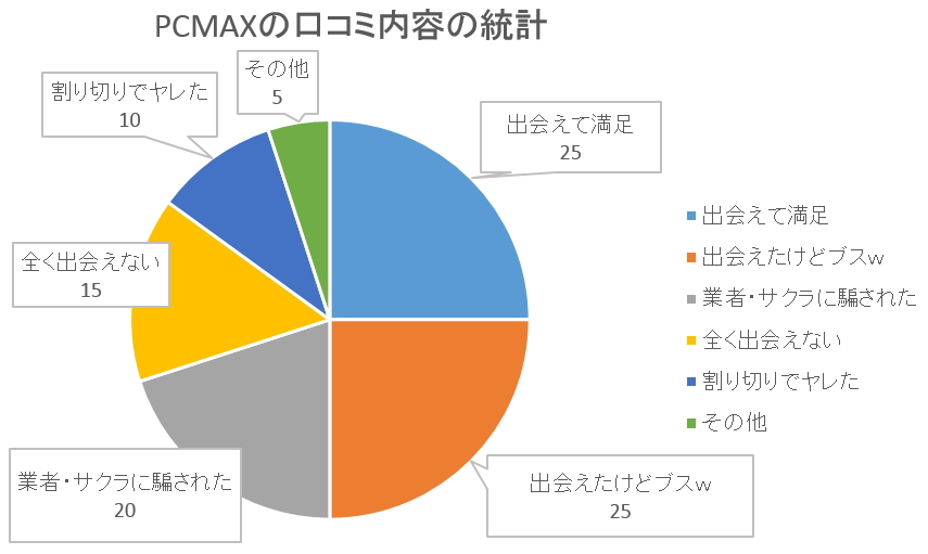 PCMAX口コミの統計