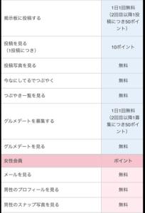 YYCポイント表