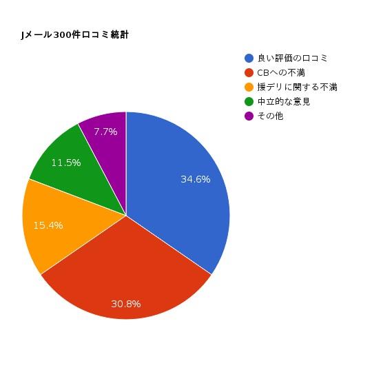 Jメール口コミ統計データグラフ