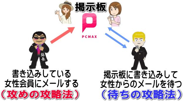 PCMAX掲示板の攻略法2つ