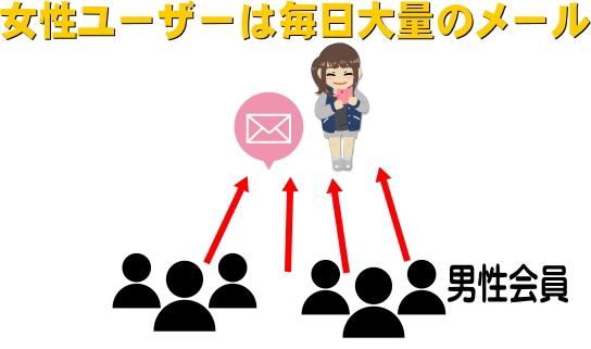 女性ユーザーは大量のメールが来ている