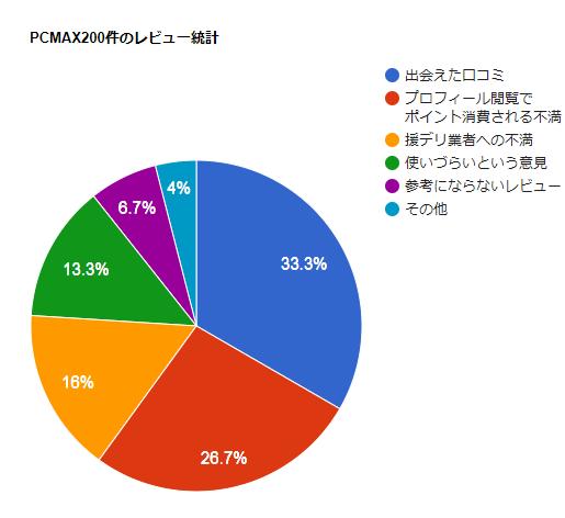 PCMAX口コミの統計結果グラフ